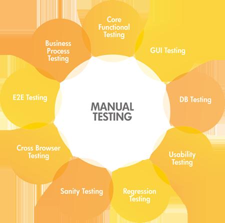 Manual-testing